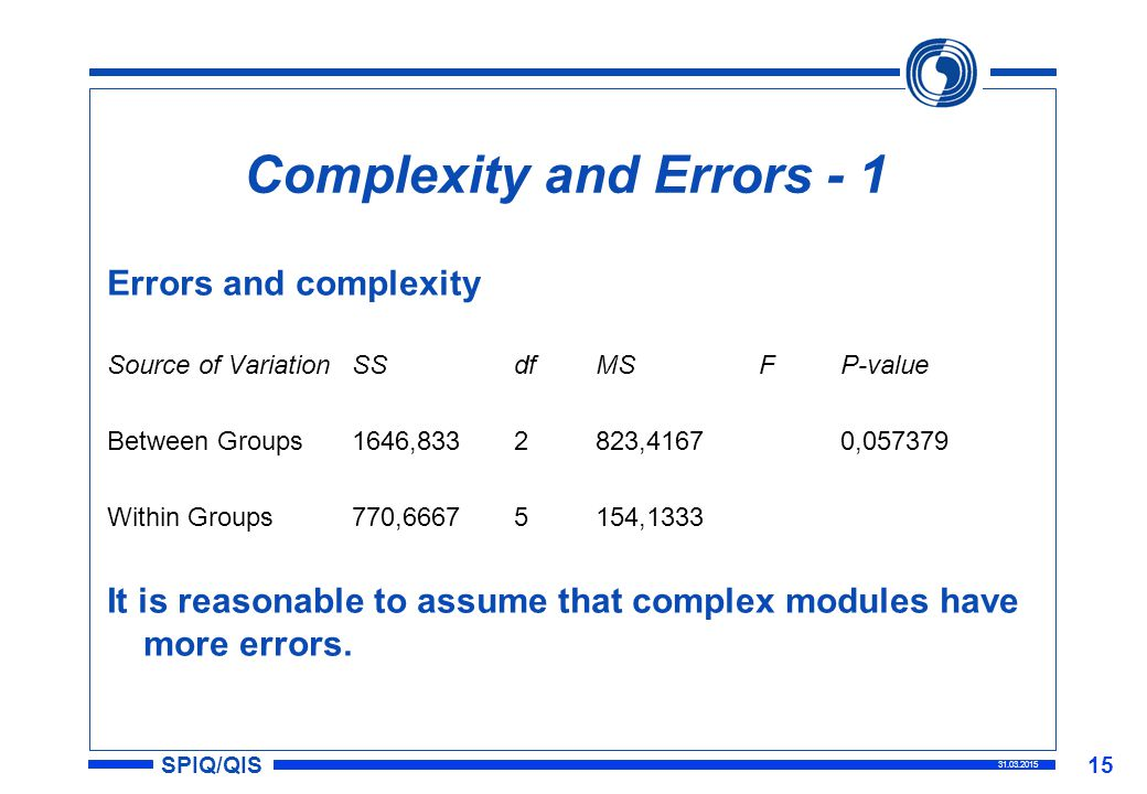 SPIQ/QIS 31.03.2015 15 Complexity and Errors - 1 Errors and complexity Source of VariationSSdfMSFP-value Between Groups1646,8332823,41670,057379 Within Groups770,66675154,1333 It is reasonable to assume that complex modules have more errors.