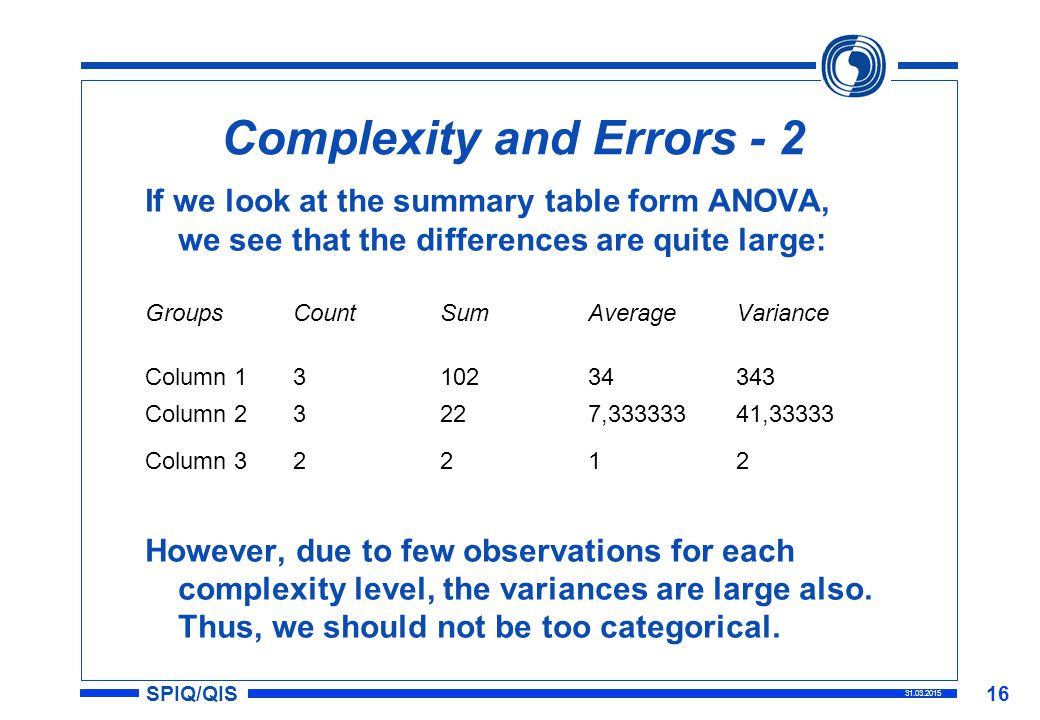 SPIQ/QIS 31.03.2015 16 Complexity and Errors - 2 If we look at the summary table form ANOVA, we see that the differences are quite large: GroupsCountSumAverageVariance Column 1310234343 Column 23227,33333341,33333 Column 32212 However, due to few observations for each complexity level, the variances are large also.