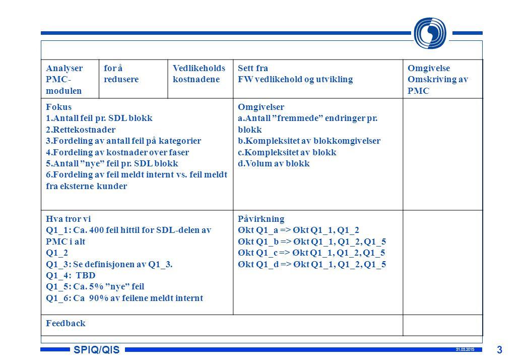 SPIQ/QIS 31.03.2015 3 Analyser PMC- modulen for å redusere Vedlikeholds kostnadene Sett fra FW vedlikehold og utvikling Omgivelse Omskriving av PMC Fokus 1.Antall feil pr.