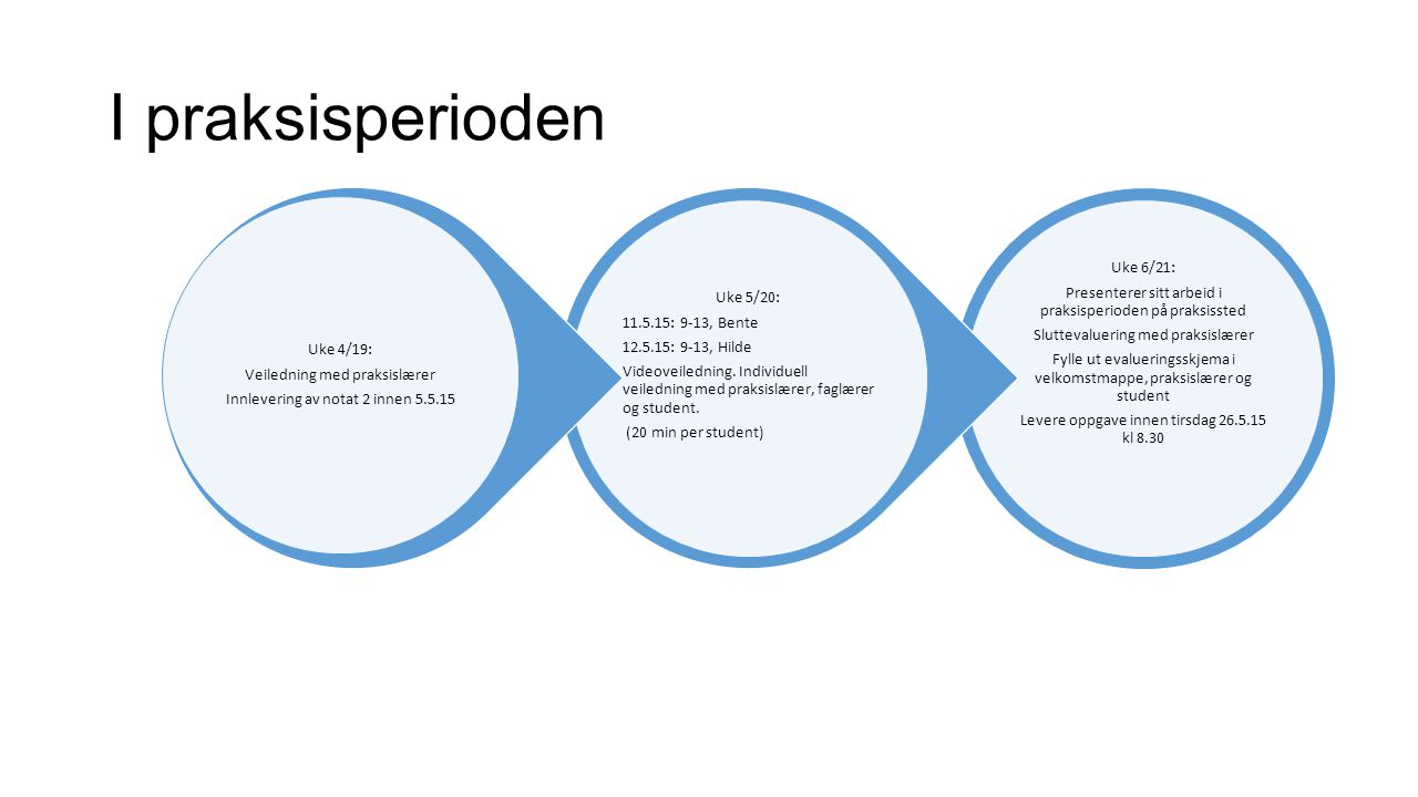Etter praksis HIOA Vurdere logger Oppsummeringsmøte Rapportering Posttest Fokusgruppeintervju Artikkel Bærum kommune Oppsummeringsmøte Rapportering Artikkel Oppsummere evalueringer Fokusintervju II.