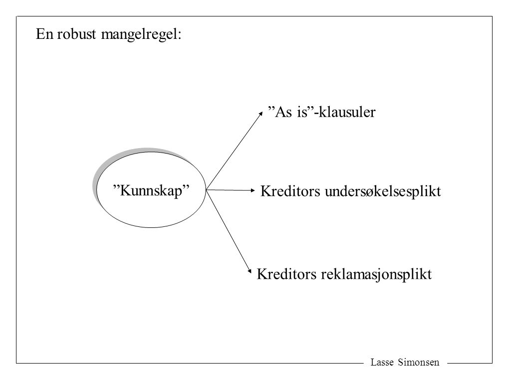 "Lasse Simonsen ""Kunnskap"" ""As is""-klausuler Kreditors undersøkelsesplikt Kreditors reklamasjonsplikt En robust mangelregel:"