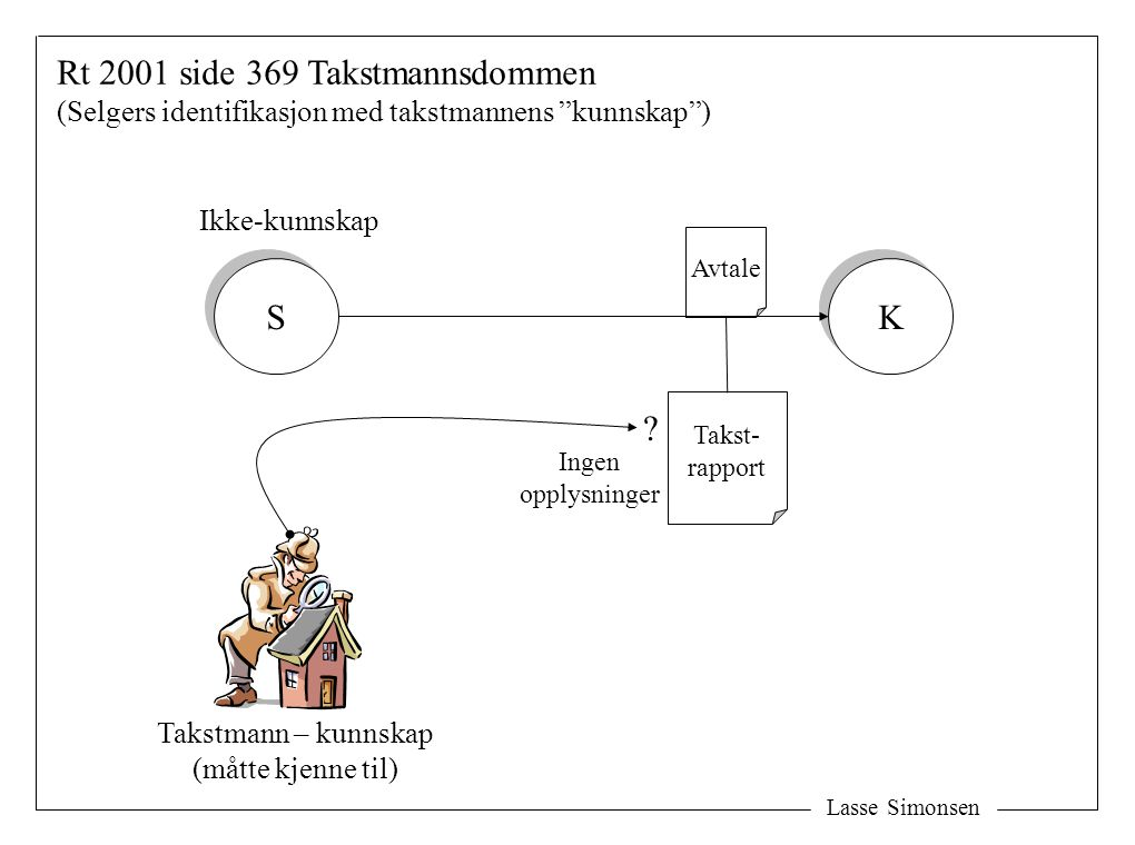 """Avtale Takstmann – kunnskap (måtte kjenne til) Ikke-kunnskap Rt 2001 side 369 Takstmannsdommen (Selgers identifikasjon med takstmannens """"kunnskap"""") S"""