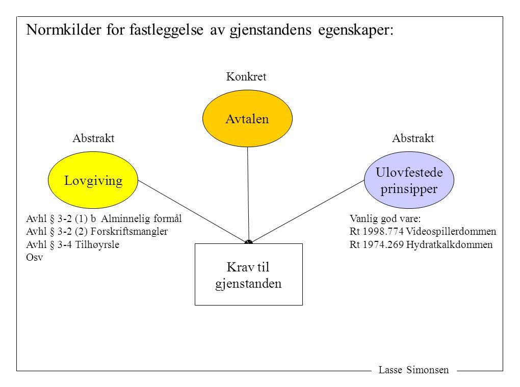 Lasse Simonsen Normkilder for fastleggelse av gjenstandens egenskaper: Lovgiving Ulovfestede prinsipper Avtalen Krav til gjenstanden Vanlig god vare: