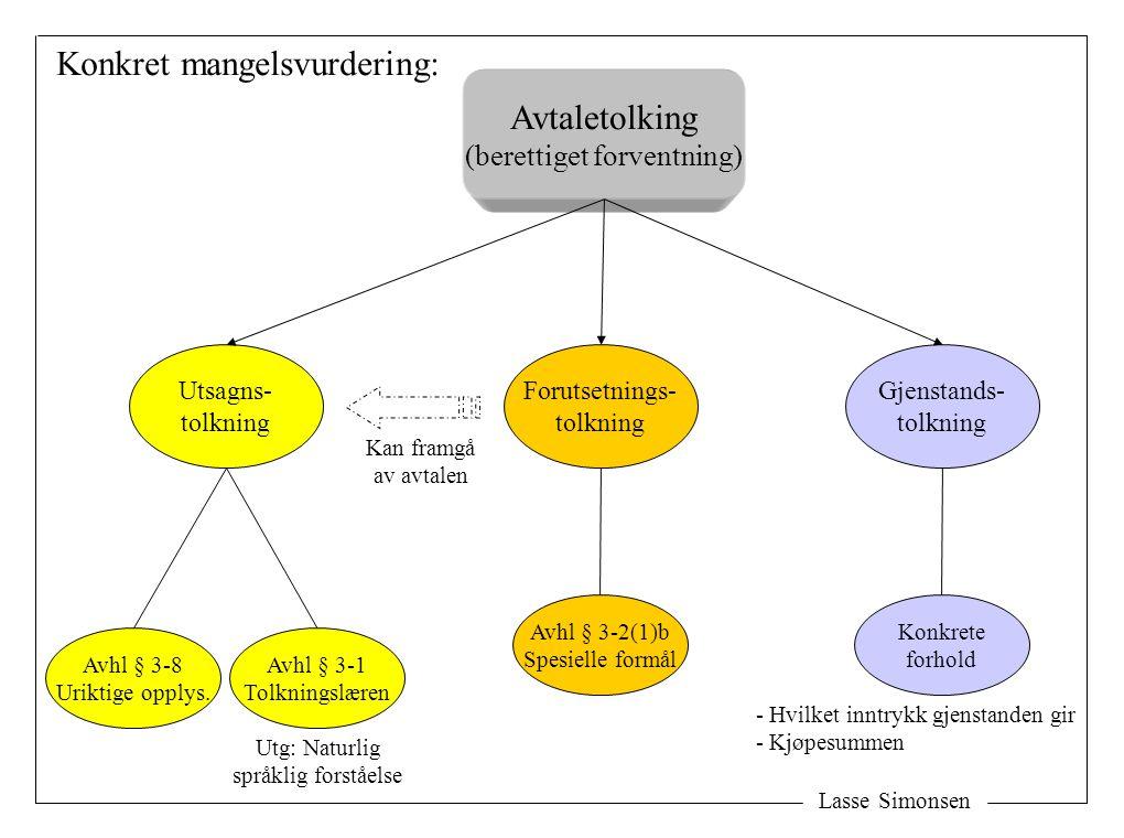 Lasse Simonsen Avtaletolking (berettiget forventning) Konkret mangelsvurdering: Utsagns- tolkning Gjenstands- tolkning Avhl § 3-1 Tolkningslæren Avhl