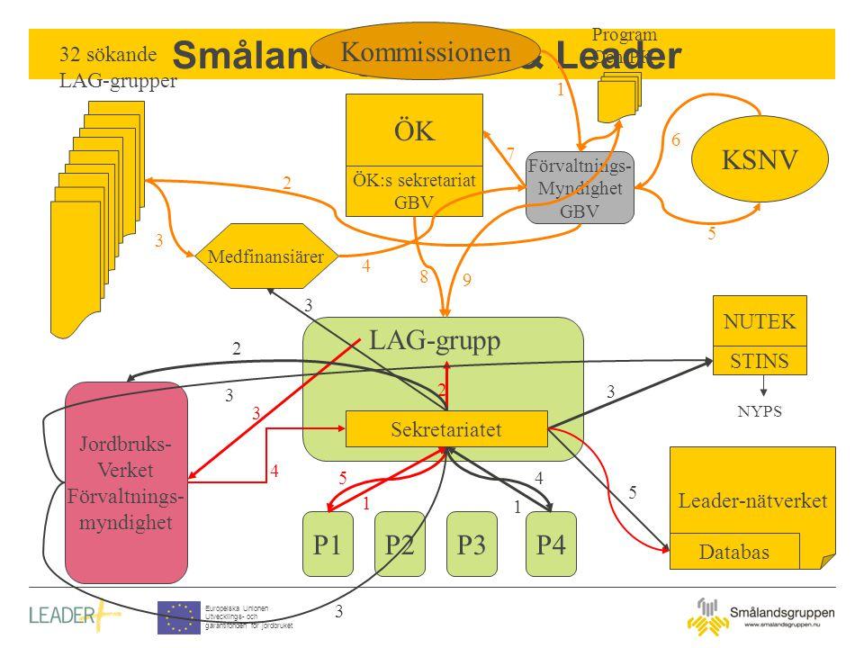 Smålandsgruppen & Leader Europeiska Unionen Utvecklings- och garantifonden för jordbruket ÖK ÖK:s sekretariat GBV Förvaltnings- Myndighet GBV KSNV 32