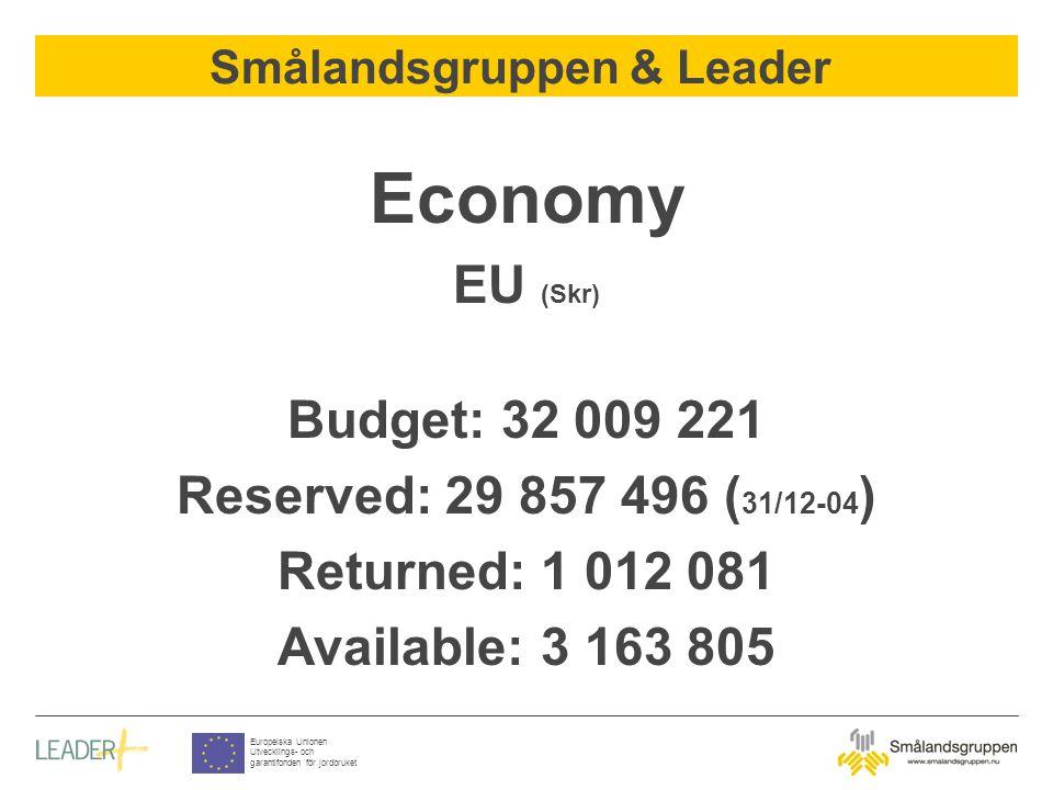 Smålandsgruppen & Leader Europeiska Unionen Utvecklings- och garantifonden för jordbruket Economy EU (Skr) Budget: 32 009 221 Reserved: 29 857 496 ( 31/12-04 ) Returned: 1 012 081 Available: 3 163 805