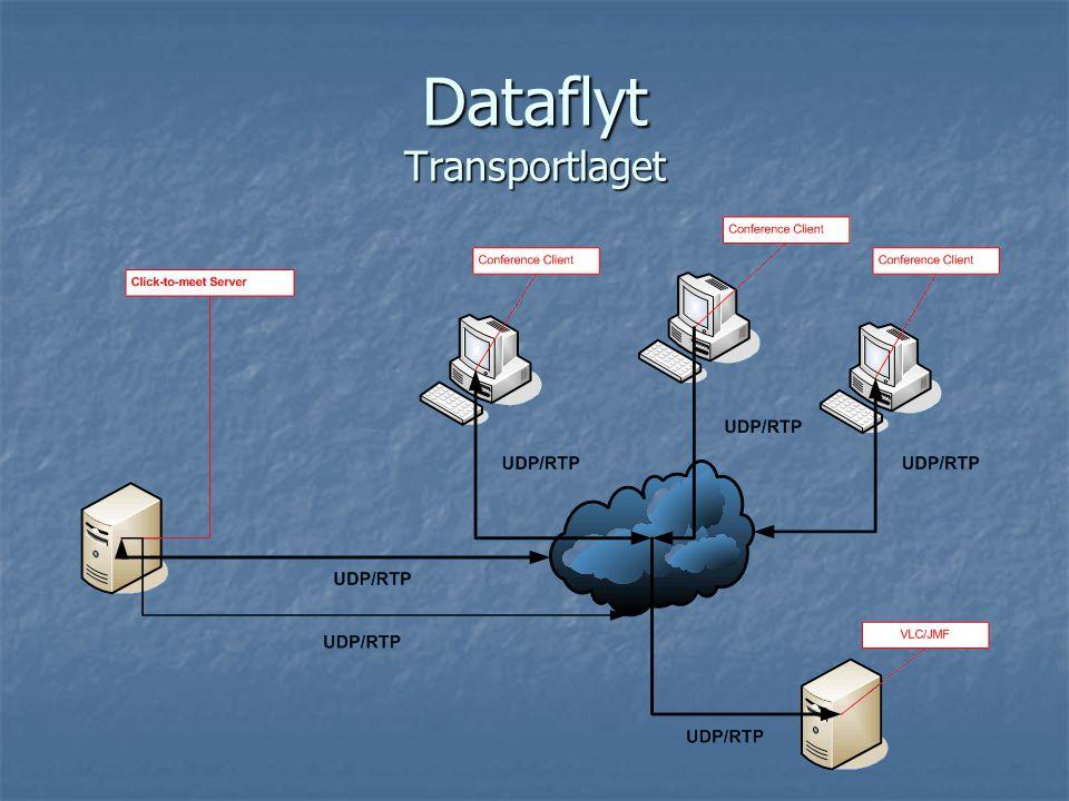 Dataflyt Transportlaget