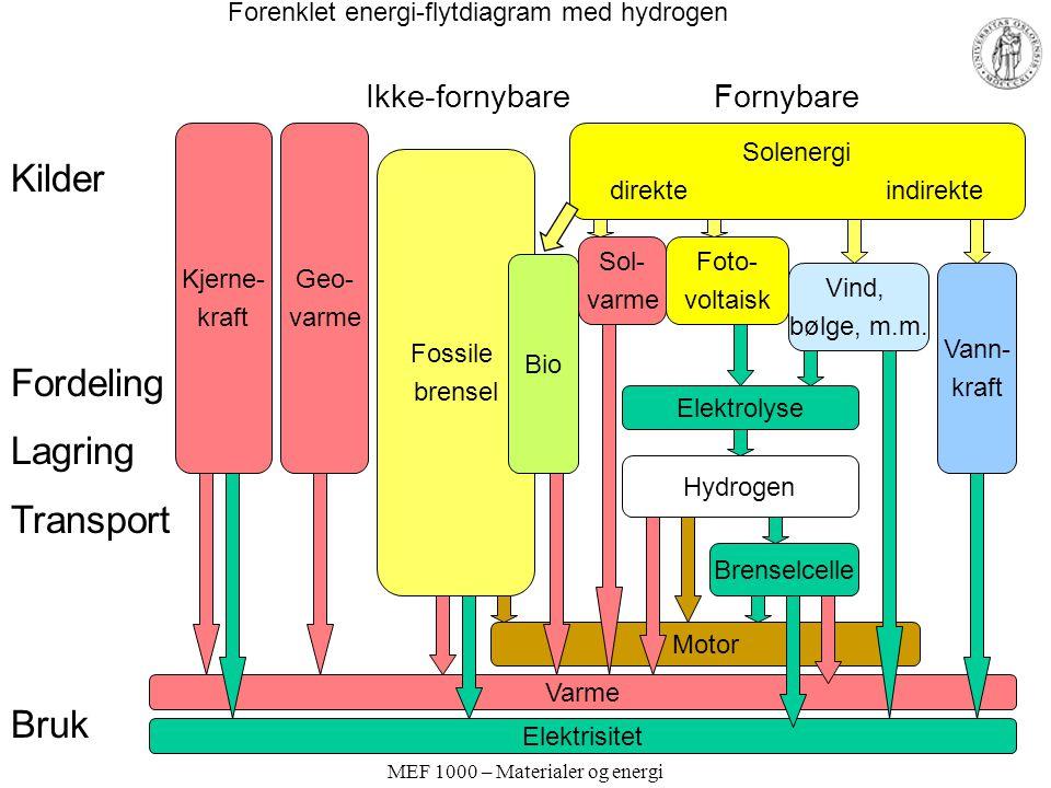 MEF 1000 – Materialer og energi Forenklet energi-flytdiagram med hydrogen Solenergi direkte indirekte Kjerne- kraft Geo- varme Fossile brensel Kilder Fordeling Lagring Transport Bruk Vind, bølge, m.m.