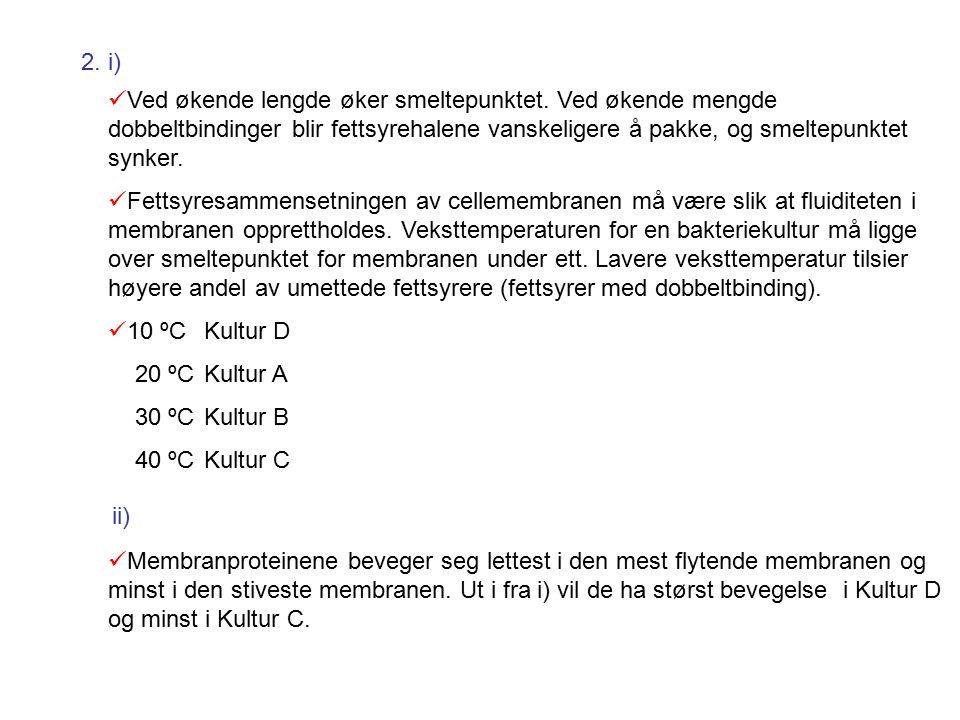 2.i) Ved økende lengde øker smeltepunktet.