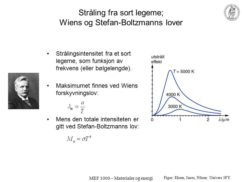 MEF 1000 – Materialer og energi Stråling fra sort legeme; Wiens og Stefan-Boltzmanns lover Strålingsintensitet fra et sort legeme, som funksjon av fre