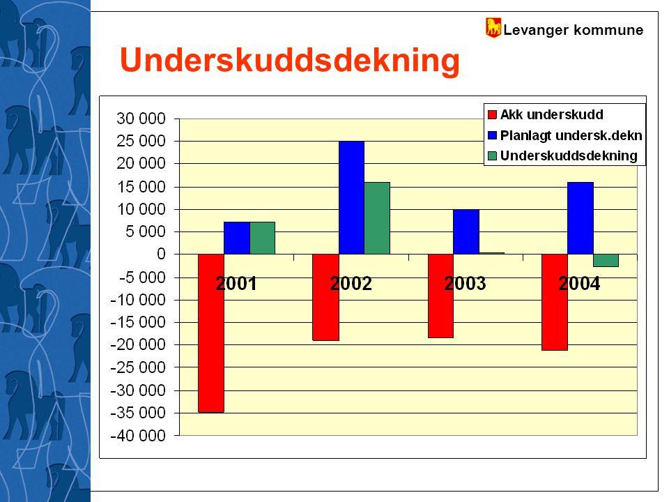Levanger kommune Hovedfunnene i evalueringen fra Vassli før jul Vi hadde lavere netto driftsresultat i 2003 enn i 2001.