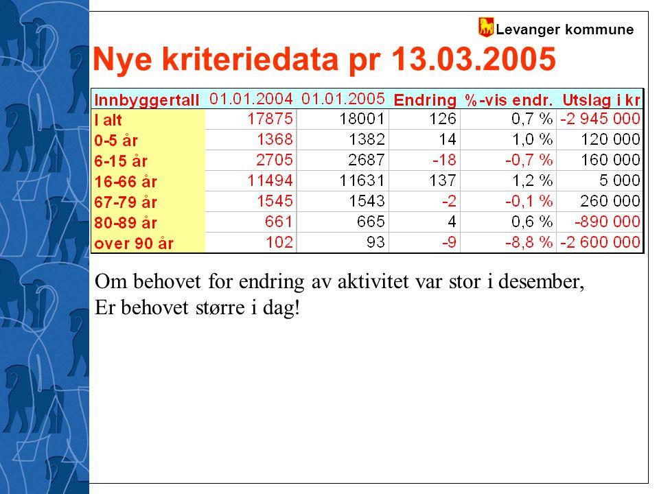 Levanger kommune Nye kriteriedata pr 13.03.2005 Om behovet for endring av aktivitet var stor i desember, Er behovet større i dag!