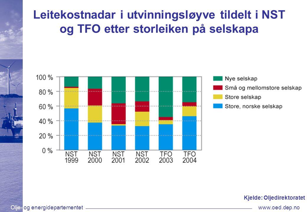 Olje- og energidepartementetwww.oed.dep.no Leitekostnadar i utvinningsløyve tildelt i NST og TFO etter storleiken på selskapa Kjelde: Oljedirektoratet