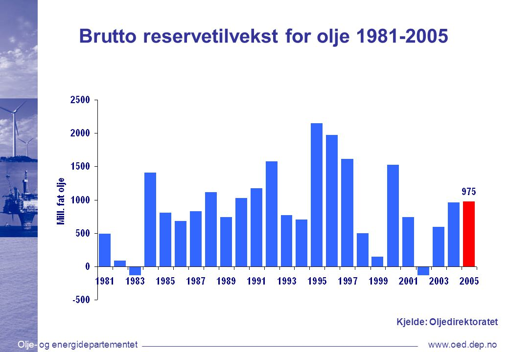 Olje- og energidepartementetwww.oed.dep.no Brutto reservetilvekst for olje 1981-2005 Kjelde: Oljedirektoratet