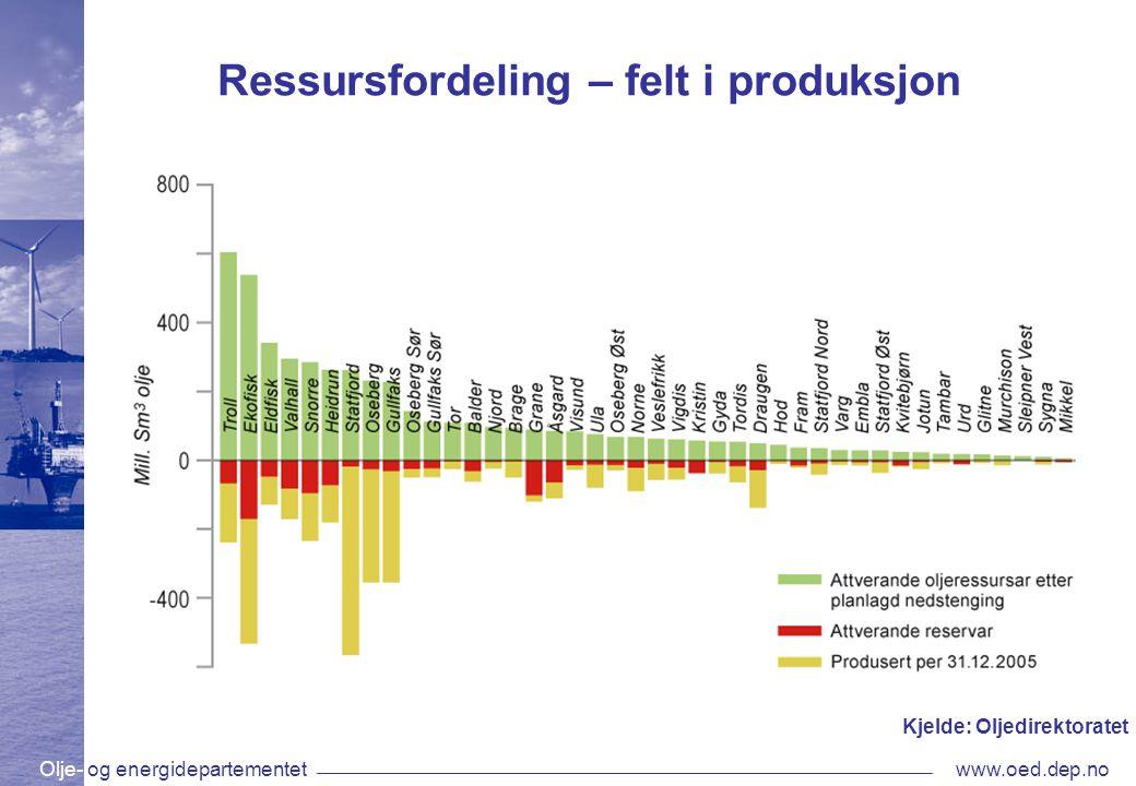 Olje- og energidepartementetwww.oed.dep.no Ressursfordeling – felt i produksjon Kjelde: Oljedirektoratet
