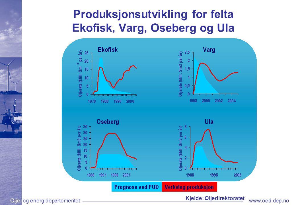Olje- og energidepartementetwww.oed.dep.no Produksjonsutvikling for felta Ekofisk, Varg, Oseberg og Ula Kjelde: Oljedirektoratet