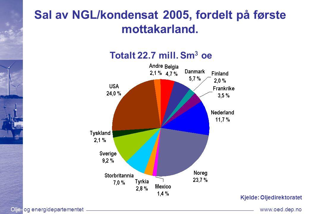 Olje- og energidepartementetwww.oed.dep.no Sal av NGL/kondensat 2005, fordelt på første mottakarland.