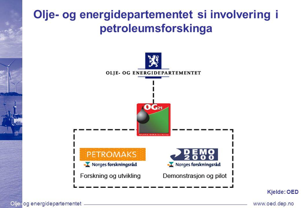 Olje- og energidepartementetwww.oed.dep.no Olje- og energidepartementet si involvering i petroleumsforskinga Kjelde: OED