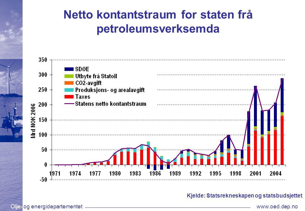 Olje- og energidepartementetwww.oed.dep.no Netto kontantstraum for staten frå petroleumsverksemda Kjelde: Statsrekneskapen og statsbudsjettet