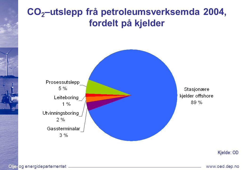 Olje- og energidepartementetwww.oed.dep.no CO 2 –utslepp frå petroleumsverksemda 2004, fordelt på kjelder Kjelde: OD