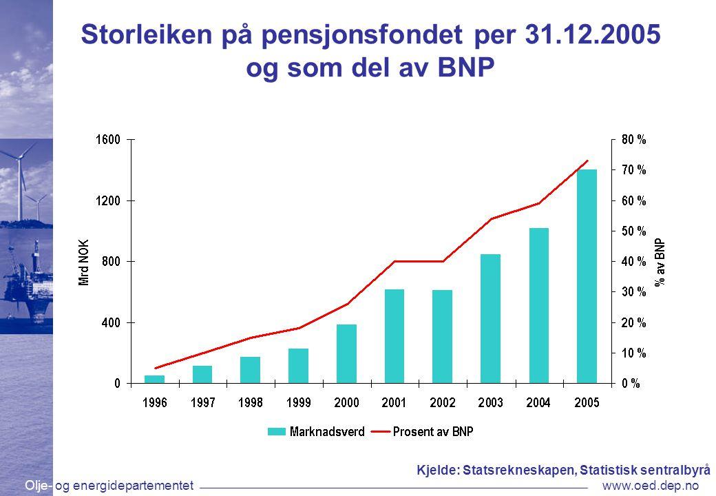 Olje- og energidepartementetwww.oed.dep.no Storleiken på pensjonsfondet per 31.12.2005 og som del av BNP Kjelde: Statsrekneskapen, Statistisk sentralbyrå