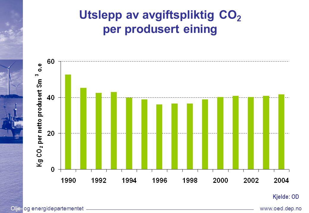 Olje- og energidepartementetwww.oed.dep.no Utslepp av avgiftspliktig CO 2 per produsert eining Kjelde: OD