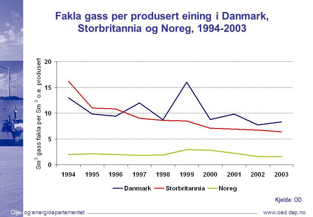 Olje- og energidepartementetwww.oed.dep.no Fakla gass per produsert eining i Danmark, Storbritannia og Noreg, 1994-2003 Kjelde: OD