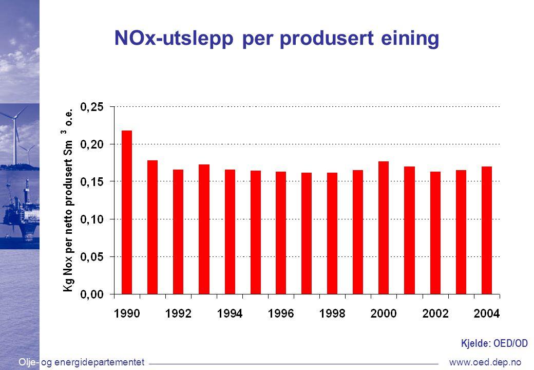 Olje- og energidepartementetwww.oed.dep.no NOx-utslepp per produsert eining Kjelde: OED/OD