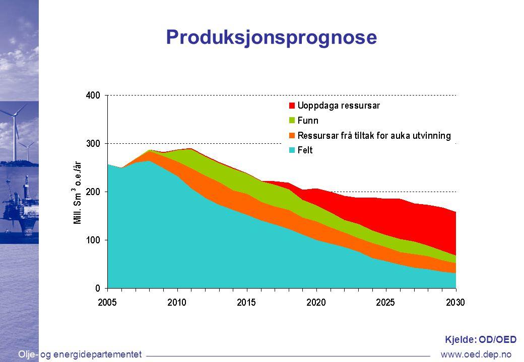 Olje- og energidepartementetwww.oed.dep.no Produksjonsprognose Kjelde: OD/OED