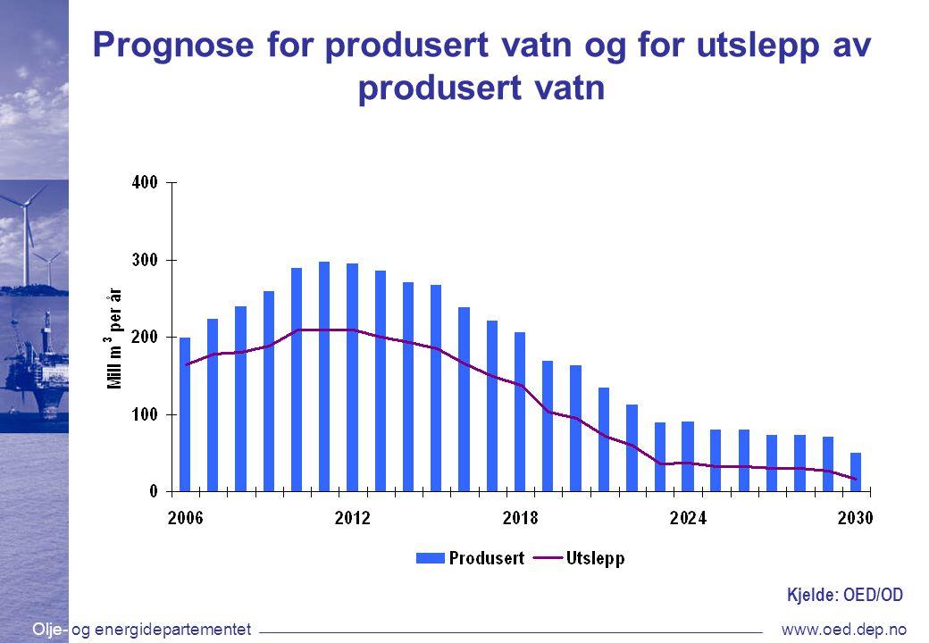 Olje- og energidepartementetwww.oed.dep.no Prognose for produsert vatn og for utslepp av produsert vatn Kjelde: OED/OD