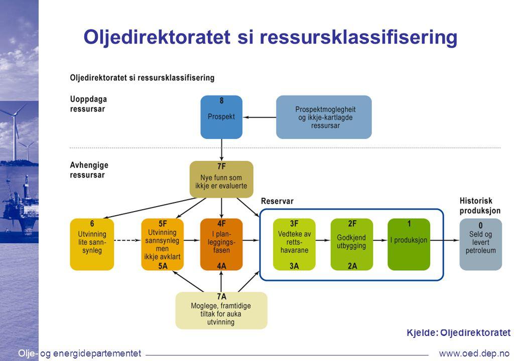Olje- og energidepartementetwww.oed.dep.no Oljedirektoratet si ressursklassifisering Kjelde: Oljedirektoratet