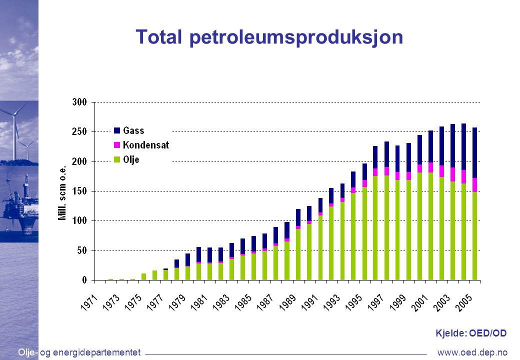 Olje- og energidepartementetwww.oed.dep.no Total petroleumsproduksjon Kjelde: OED/OD