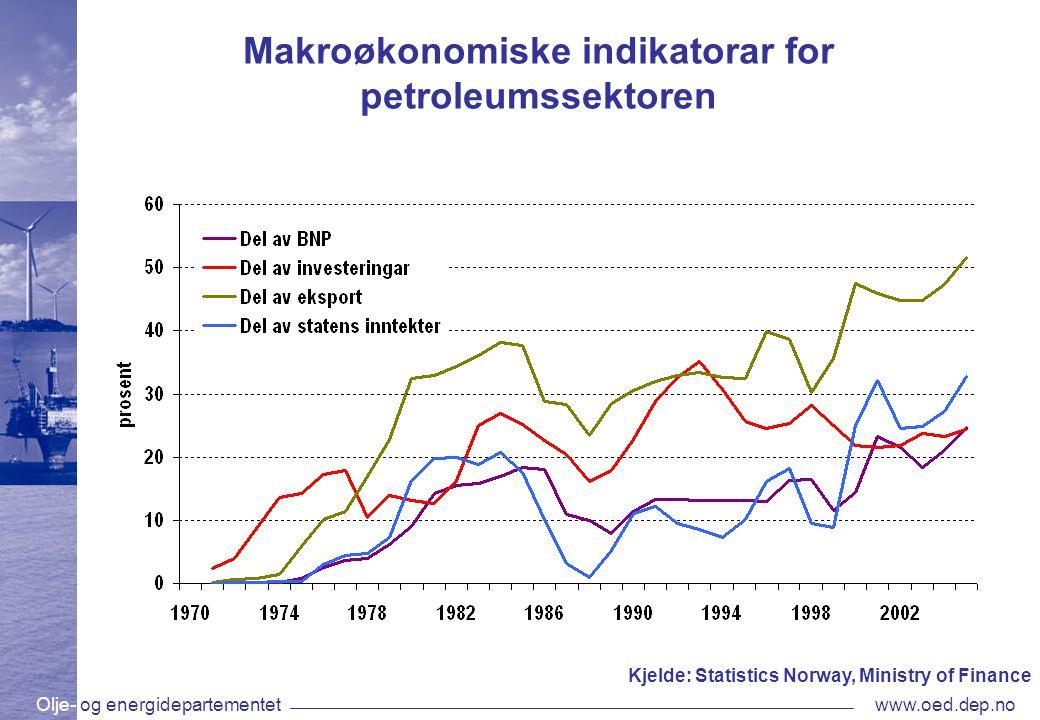 Olje- og energidepartementetwww.oed.dep.no Makroøkonomiske indikatorar for petroleumssektoren Kjelde: Statistics Norway, Ministry of Finance
