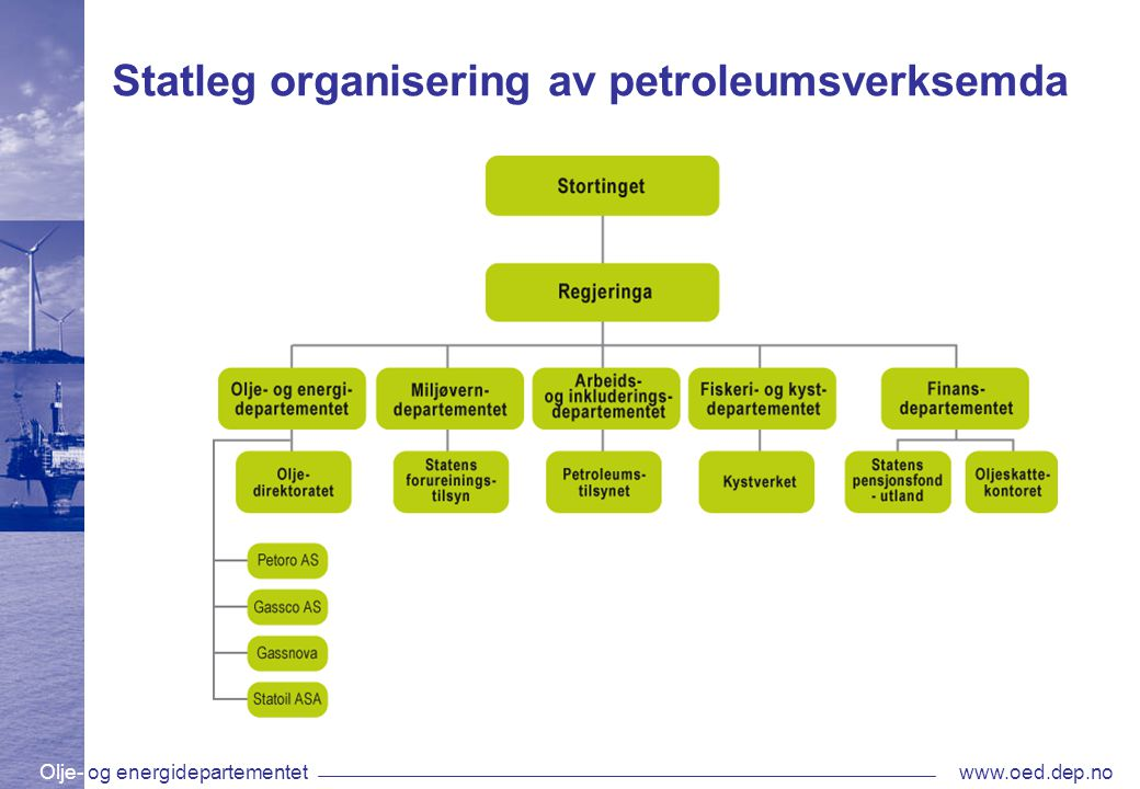 Olje- og energidepartementetwww.oed.dep.no Statleg organisering av petroleumsverksemda