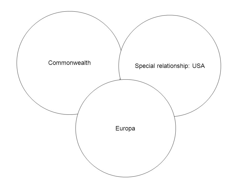Commonwealth Special relationship: USA Europa