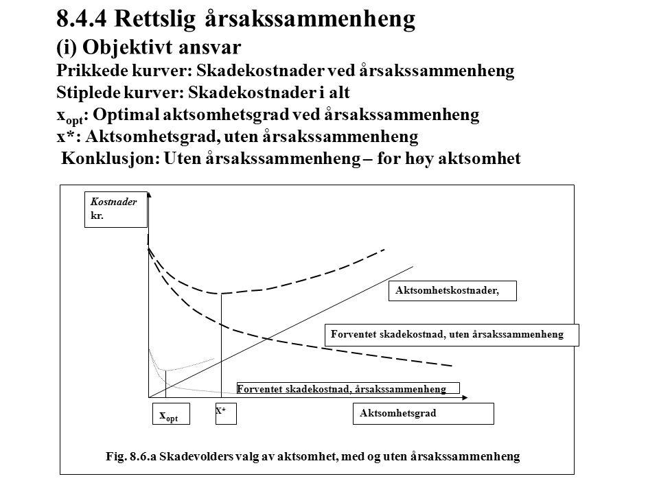 8.4.4 Rettslig årsakssammenheng (i) Objektivt ansvar Prikkede kurver: Skadekostnader ved årsakssammenheng Stiplede kurver: Skadekostnader i alt x opt : Optimal aktsomhetsgrad ved årsakssammenheng x*: Aktsomhetsgrad, uten årsakssammenheng Konklusjon: Uten årsakssammenheng – for høy aktsomhet Forventet skadekostnad, årsakssammenheng Forventet skadekostnad, uten årsakssammenheng Aktsomhetskostnader, Aktsomhetsgrad x opt X* Kostnader kr.