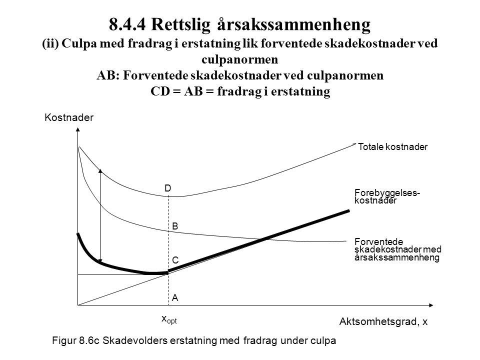 8.4.4 Rettslig årsakssammenheng (ii) Culpa med fradrag i erstatning lik forventede skadekostnader ved culpanormen AB: Forventede skadekostnader ved culpanormen CD = AB = fradrag i erstatning Kostnader Totale kostnader Forventede skadekostnader med årsakssammenheng Aktsomhetsgrad, x x opt Figur 8.6c Skadevolders erstatning med fradrag under culpa B A D C Forebyggelses- kostnader