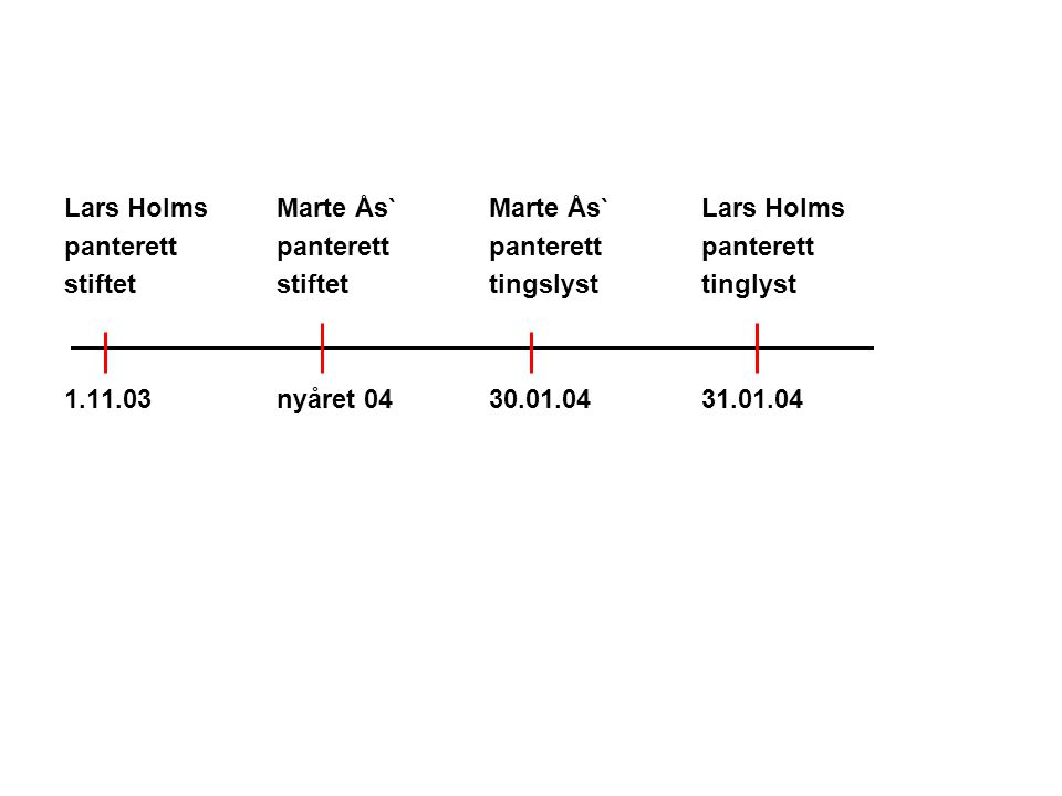 Lars Holms Marte Ås`Marte Ås` Lars Holms panterettpanterettpanterettpanterett stiftetstiftettingslysttinglyst 1.11.03nyåret 0430.01.0431.01.04