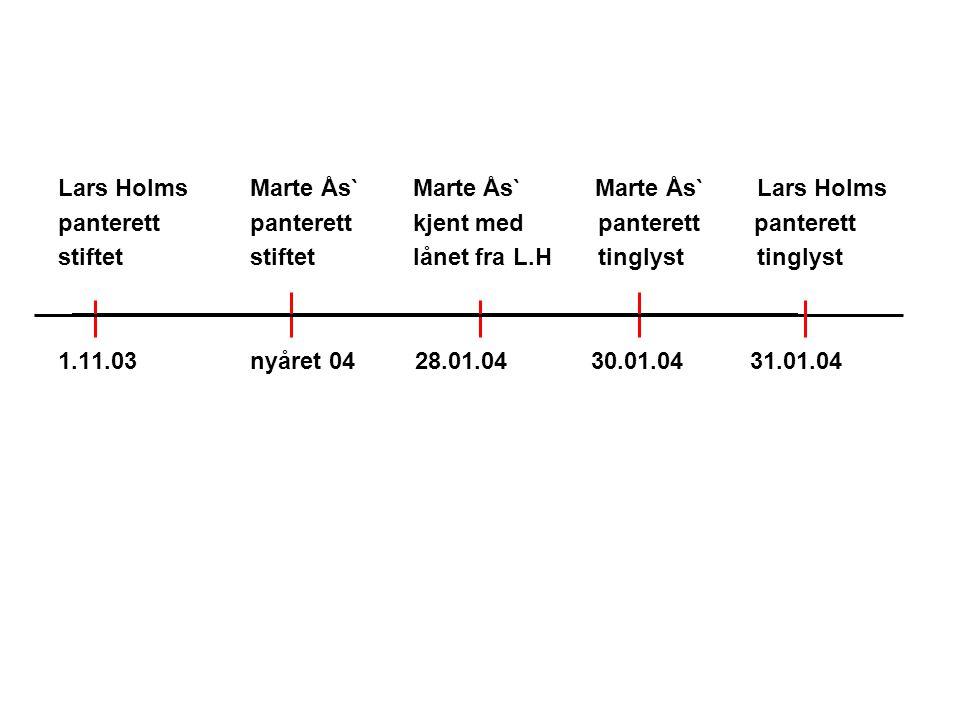 Lars Holms Marte Ås` Marte Ås` Marte Ås` Lars Holms panterettpanterett kjent med panterett panterett stiftetstiftet lånet fra L.H tinglyst tinglyst 1.