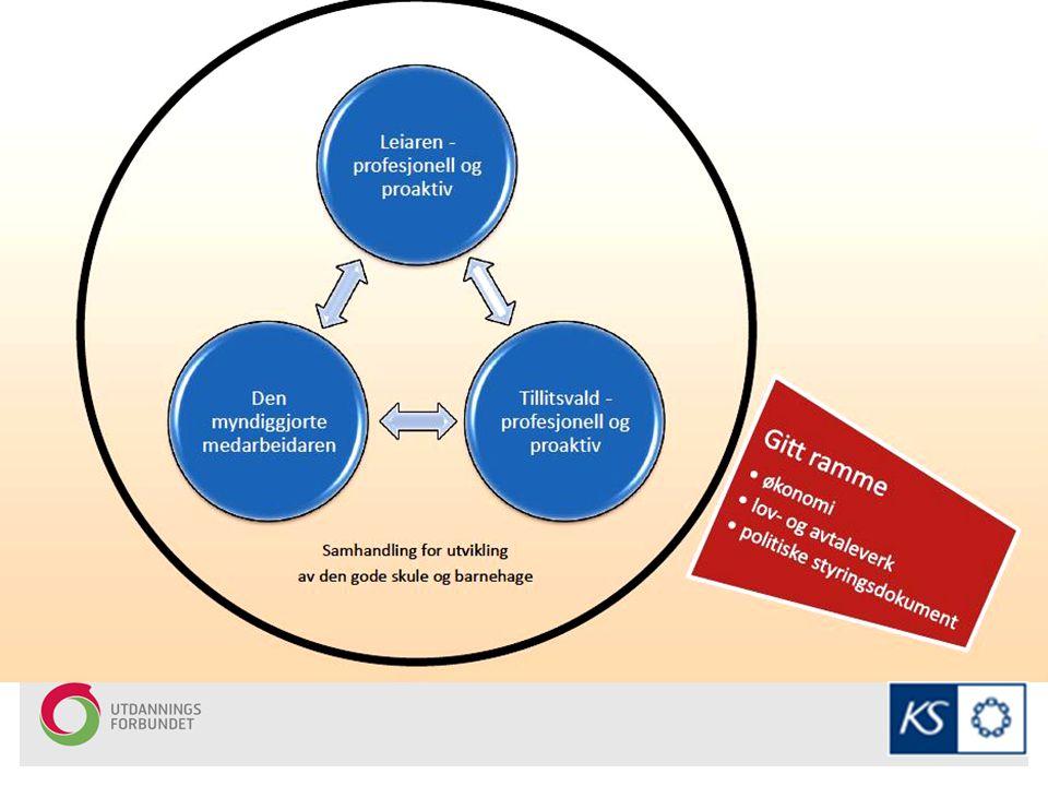 Profesjonsprosjekt - profesjonsutvikling Kva potensial ligg det i å vidareutvikle samhandlingsmønsteret mellom arbeidsgjevar og tillitsvalde.