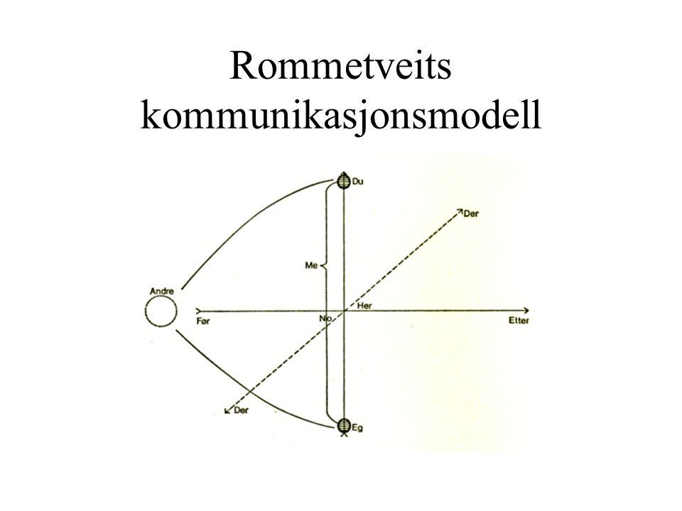 Rommetveits kommunikasjonsmodell