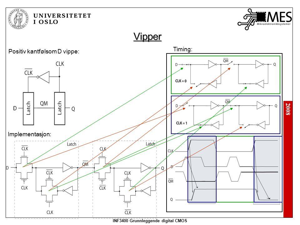 2008 INF3400 Grunnleggende digital CMOS Vipper Positiv kantfølsom D vippe: Implementasjon: Timing:
