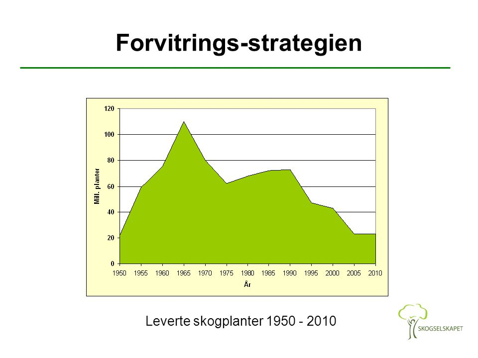 Forvitrings-strategien Leverte skogplanter 1950 - 2010