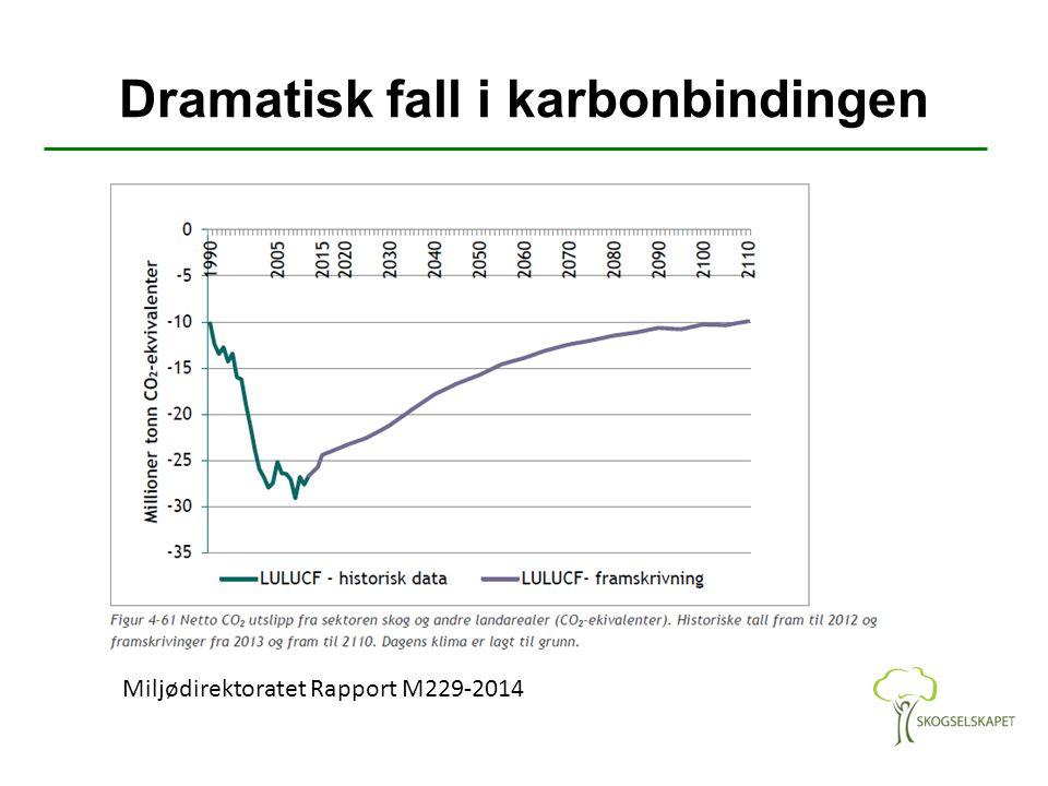 Dramatisk fall i karbonbindingen Miljødirektoratet Rapport M229-2014