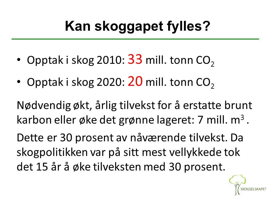 Kan skoggapet fylles? Opptak i skog 2010: 33 mill. tonn CO 2 Opptak i skog 2020: 20 mill. tonn CO 2 Nødvendig økt, årlig tilvekst for å erstatte brunt