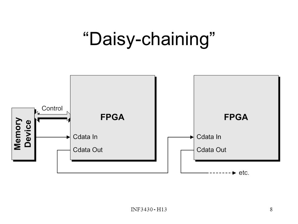 """INF3430 - H138 """"Daisy-chaining"""""""
