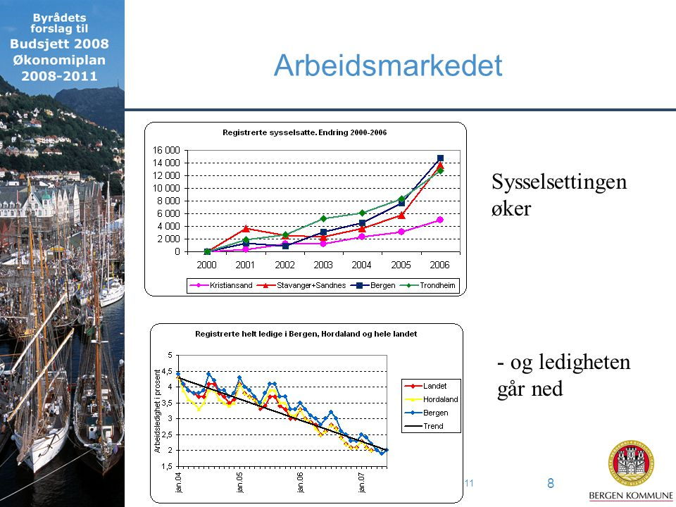 BYRÅDETS FORSLAG TIL BUDSJETT 2008 / ØKONOMIPLAN 2008-2011 8 Arbeidsmarkedet Sysselsettingen øker - og ledigheten går ned