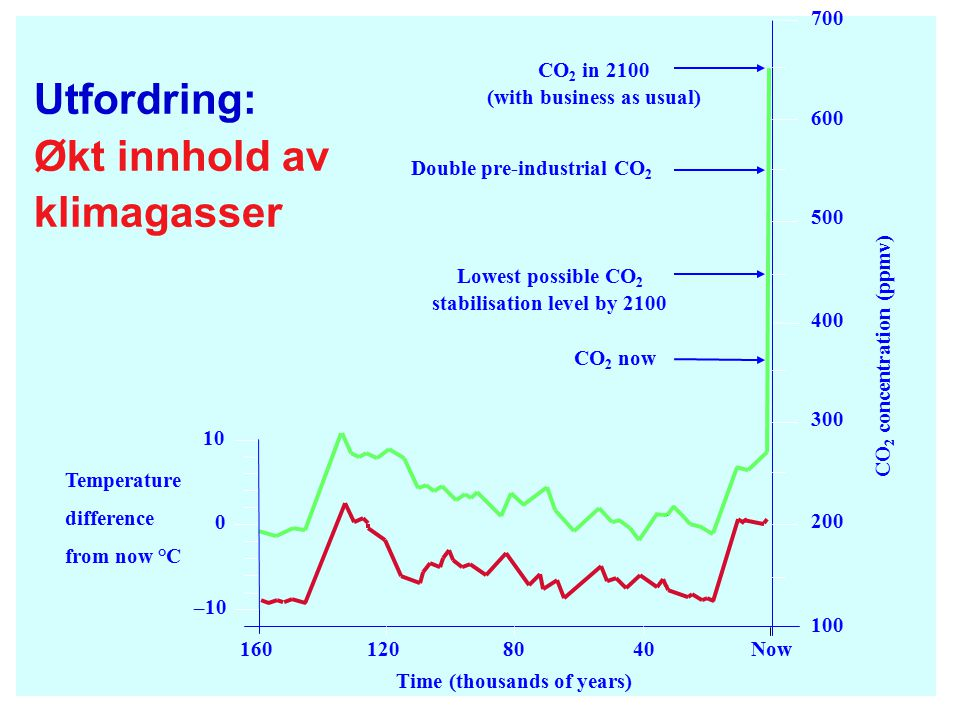 Utfordring: Økt innhold av klimagasser Time (thousands of years) 1601208040Now –10 0 10 100 200 300 400 500 600 700 CO 2 in 2100 (with business as usual) Double pre-industrial CO 2 Lowest possible CO 2 stabilisation level by 2100 CO 2 now Temperature difference from now °C CO 2 concentration (ppmv)