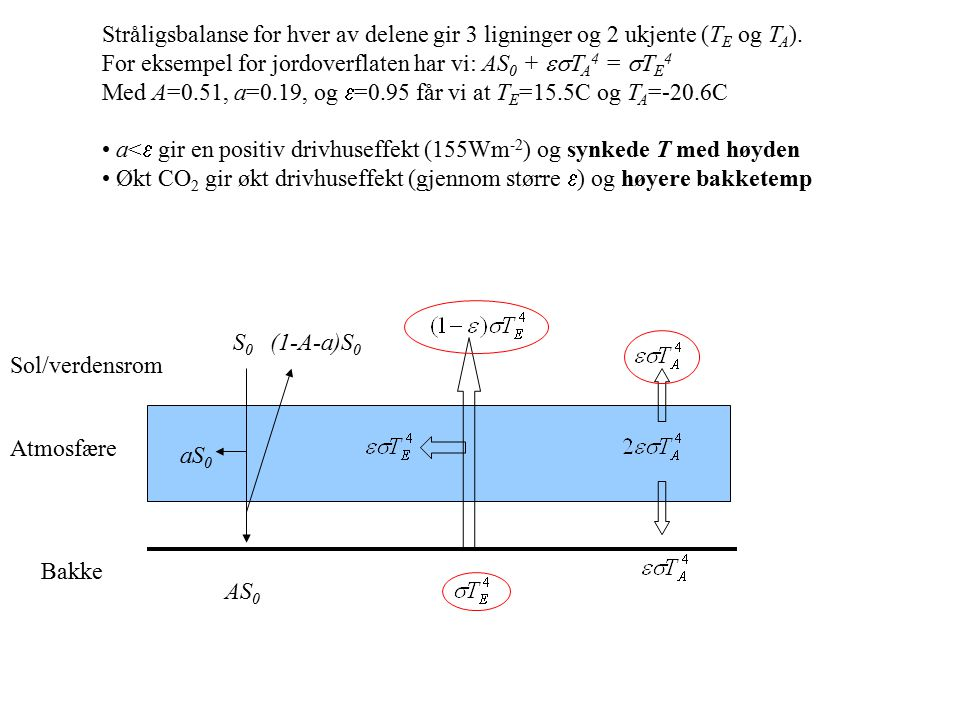 Bakke Atmosfære Sol/verdensrom S0S0 aS 0 AS 0 (1-A-a)S 0 Stråligsbalanse for hver av delene gir 3 ligninger og 2 ukjente (T E og T A ). For eksempel f