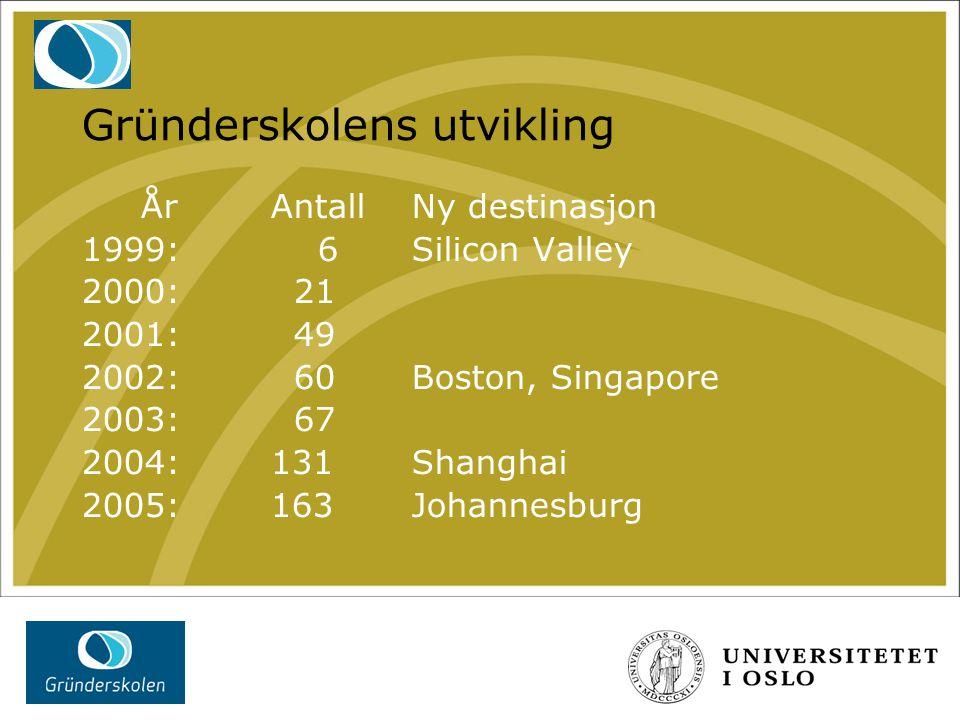 Forelesningstemaer (2) Markedsføring, salg og konkurranse Finansiering, venture-kapital og term-sheet Gründer-erfaringer Harvard-case Styrets sammensetning, oppgaver og rolle
